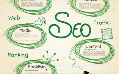 The ABCs of Search Engine Optimization